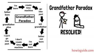 Grandfather Paradox image
